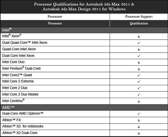 Процессоры, сертифицированные в лаборатории Autodesk для 3ds Max