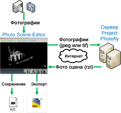 Принципиальная схема работы в Photo Scene Editor и Project Photofly