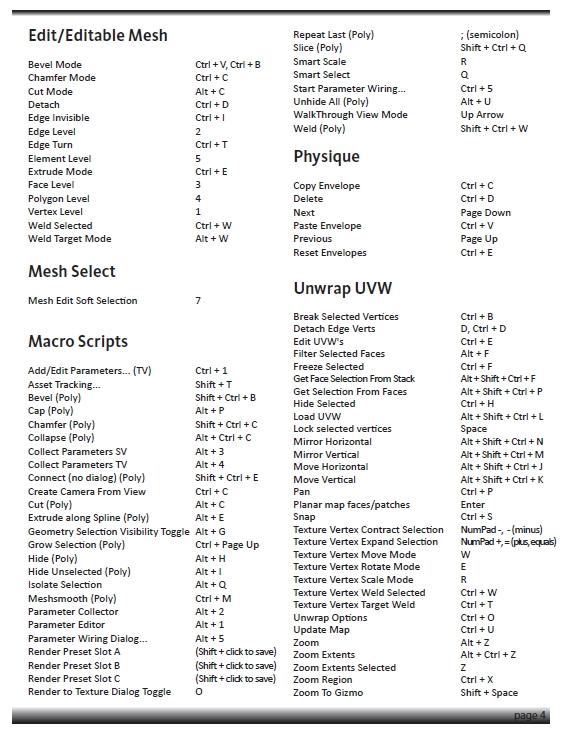 Список клавиатурных команд 3ds Max 2011