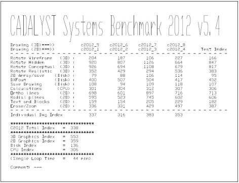 GS70 CADALIST Benchmark 2012 test