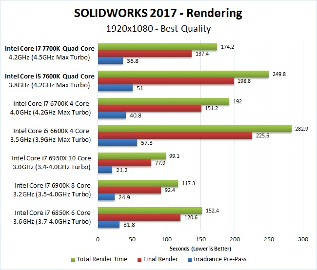 Core i7 Kaby Lake Solidworks тест
